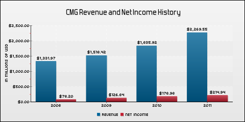 Chipotle Mexican Grill, Inc. Revenue and Net Income History