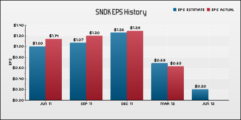 SanDisk Corp. EPS Historical Results vs Estimates