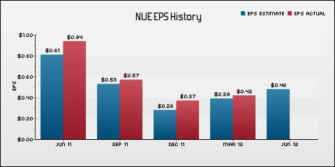 Nucor Corporation EPS Historical Results vs Estimates