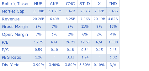 Nucor Corporation key ratio comparison with direct competitors