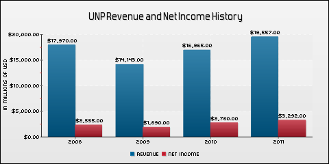 Union Pacific Corporation Revenue and Net Income History
