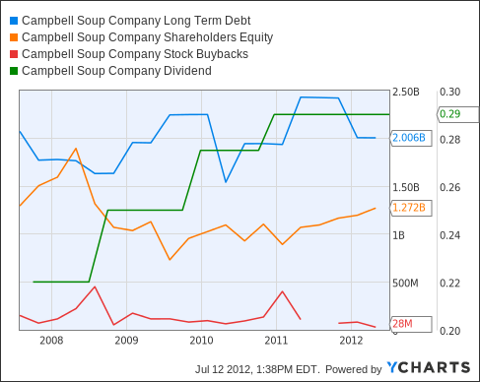 CPB Long Term Debt Chart