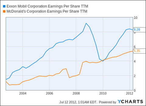 XOM Earnings Per Share TTM Chart