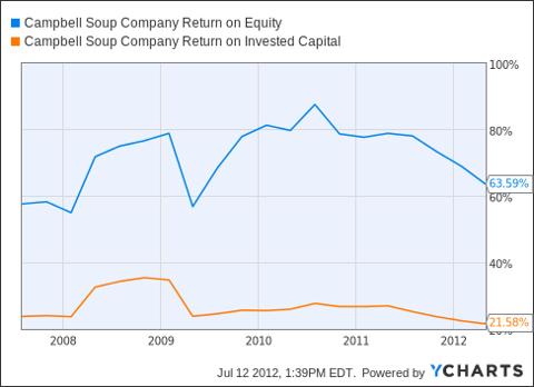 CPB Return on Equity Chart