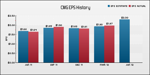 Chipotle Mexican Grill, Inc. EPS Historical Results vs Estimates