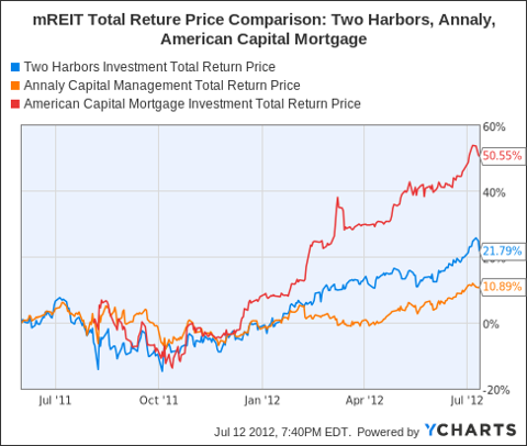 TWO Total Return Price Chart
