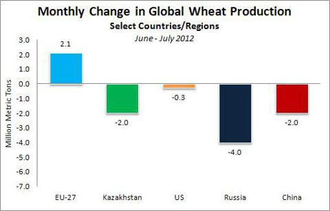 Monthly Change in Global Wheat Production June-July 2012