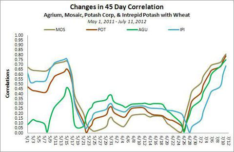 Correlation Between Wheat Prices and Select Fertilizer Stocks between May 1 - July 11 2012