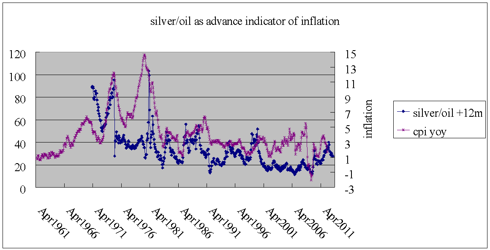 silver/oil ratio as advanced indicator of inflation