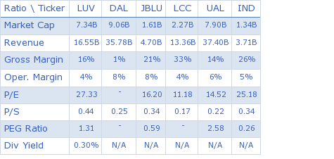 Southwest Airlines Co. key ratio comparison with direct competitors