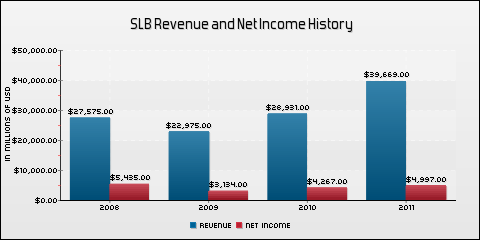 Schlumberger Limited Revenue and Net Income History