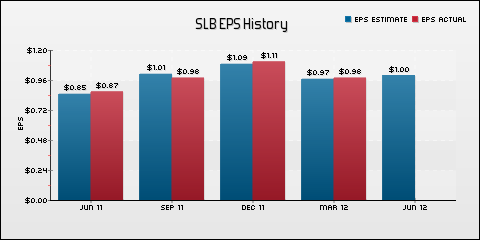 Schlumberger Limited EPS Historical Results vs Estimates