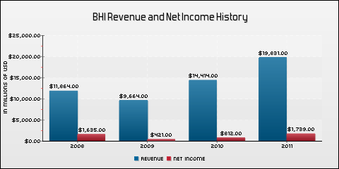Baker Hughes Incorporated Revenue and Net Income History