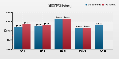 Xerox Corp. EPS Historical Results vs Estimates