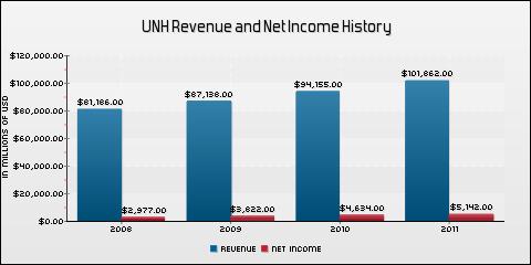 Unitedhealth Group, Inc. Revenue and Net Income History