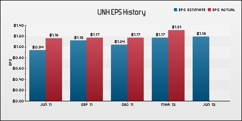 Unitedhealth Group, Inc. EPS Historical Results vs Estimates