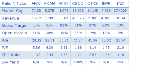 F5 Networks, Inc. key ratio comparison with direct competitors