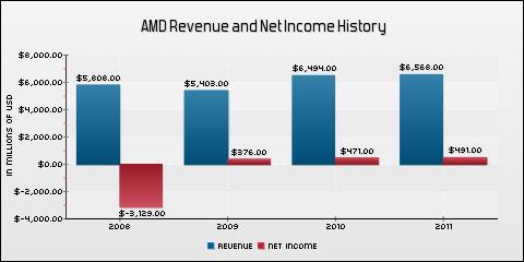 Advanced Micro Devices, Inc. Revenue and Net Income History