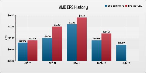 Advanced Micro Devices, Inc. EPS Historical Results vs Estimates