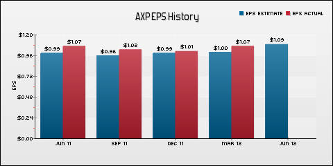 American Express Company EPS Historical Results vs Estimates