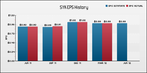 Stryker Corporation EPS Historical Results vs Estimates