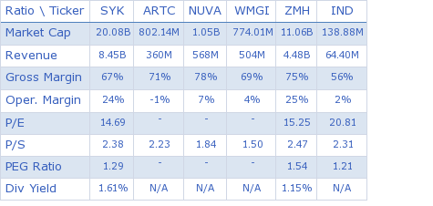 Stryker Corporation key ratio comparison with direct competitors