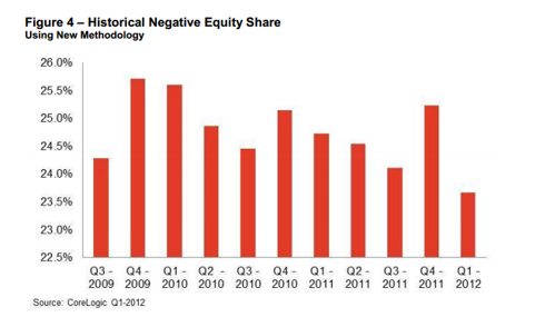 CoreLogic Negative Equity 1st Q 2012