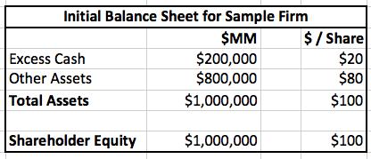 Initial Balance Sheet