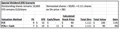 special div valuation