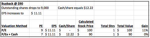 buyback 90 valuation