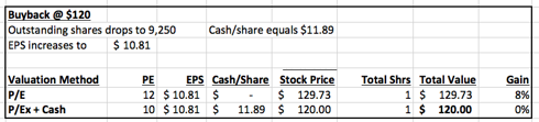 buyback 120 valuation
