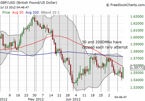 The British pound comes roaring back against the U.S. dollar but stops again at resistance