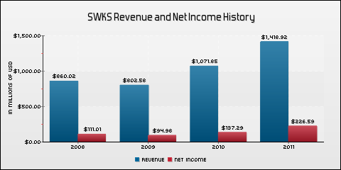 Skyworks Solutions Inc. Revenue and Net Income History