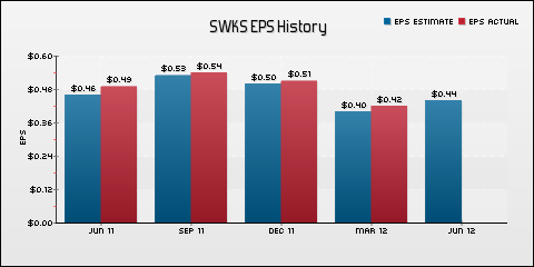 Skyworks Solutions Inc. EPS Historical Results vs Estimates