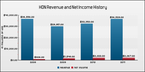 Honeywell International Inc. Revenue and Net Income History