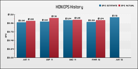 Honeywell International Inc. EPS Historical Results vs Estimates