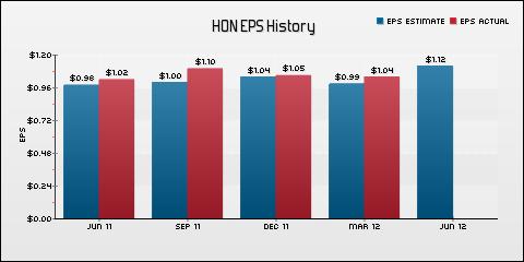 Honeywell International Inc. EPS Historical Results vs Estimates