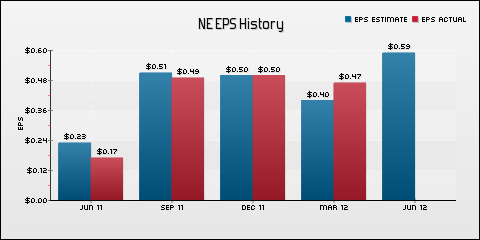 Noble Corp. EPS Historical Results vs Estimates