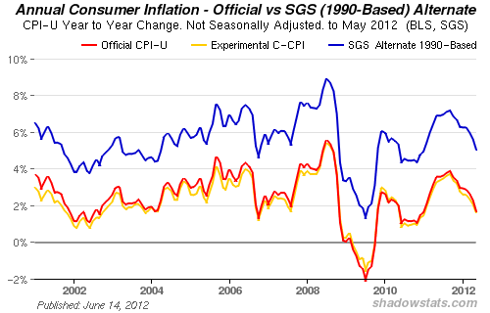 The Actual Inflation Rate: John Williams