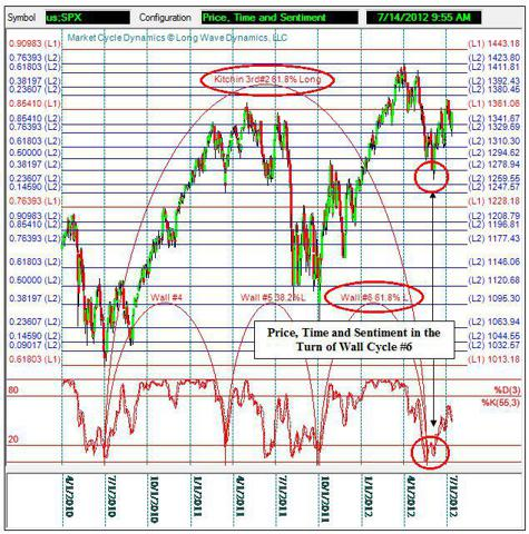 Price, Time and Sentiment