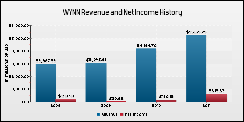 Wynn Resorts Ltd. Revenue and Net Income History