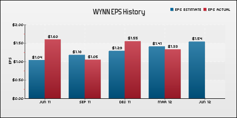 Wynn Resorts Ltd. EPS Historical Results vs Estimates