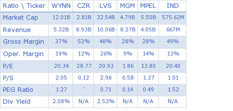 Wynn Resorts Ltd. key ratio comparison with direct competitors
