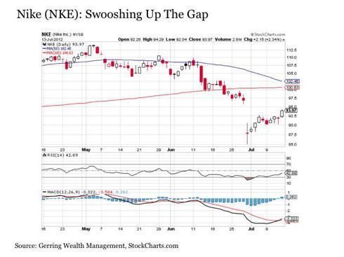 Earnings season trading strategy