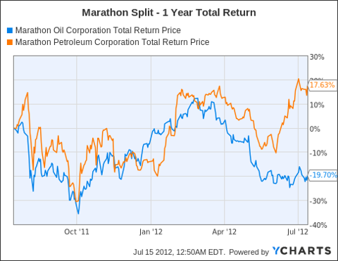 MRO Total Return Price Chart