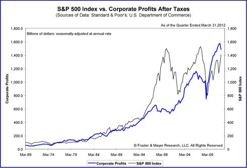 U.S. Corporate Profits
