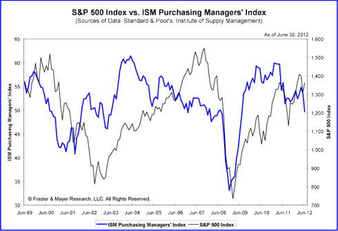 ISM Purchasing Managers