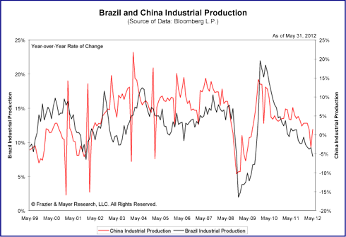 Industrial Production in Brazil and China