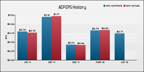 American Electric Power Co., Inc. EPS Historical Results vs Estimates
