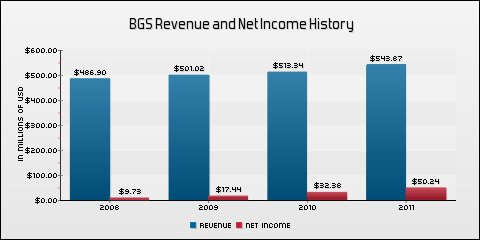 B&amp;G Foods Inc. Revenue and Net Income History